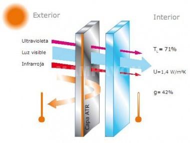 Cómo funciona el ahorro energetico con SGG Climalit Plus